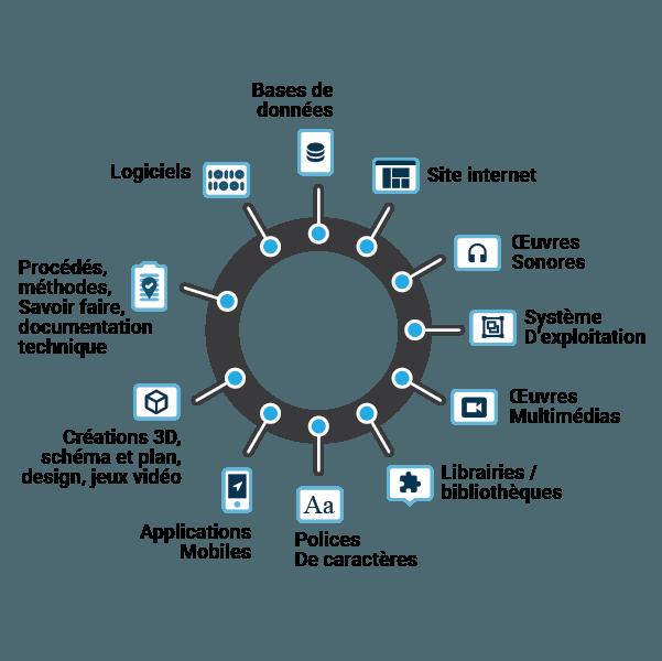 Dépôt APP : Les contenus déposables